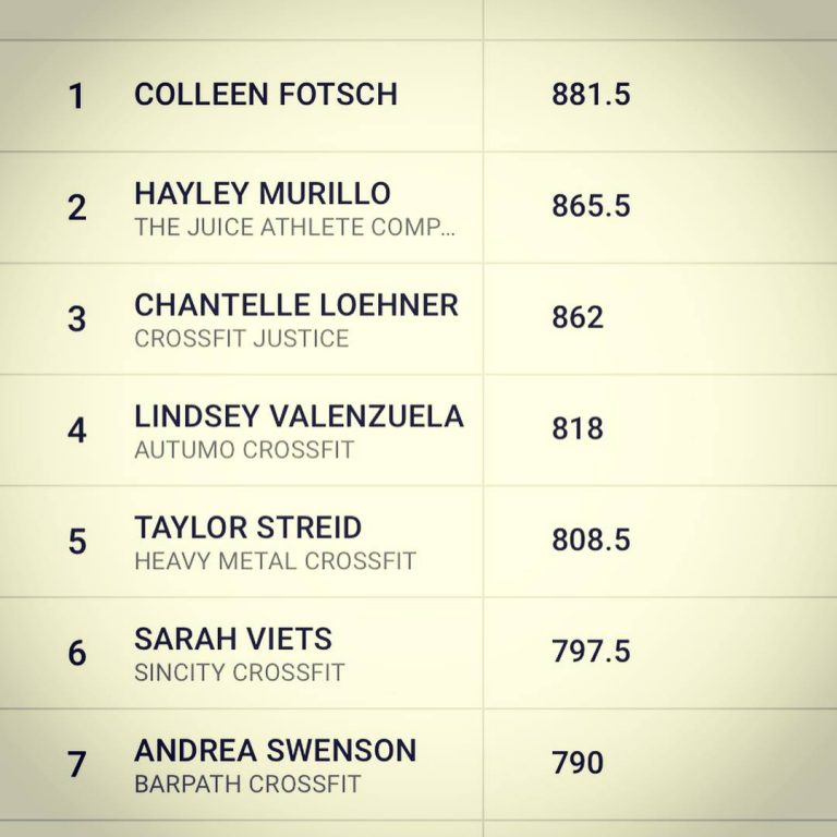 Taylor's leaderboard placing for the 2018 Granite Games, a future CrossFit Games qualifying event.