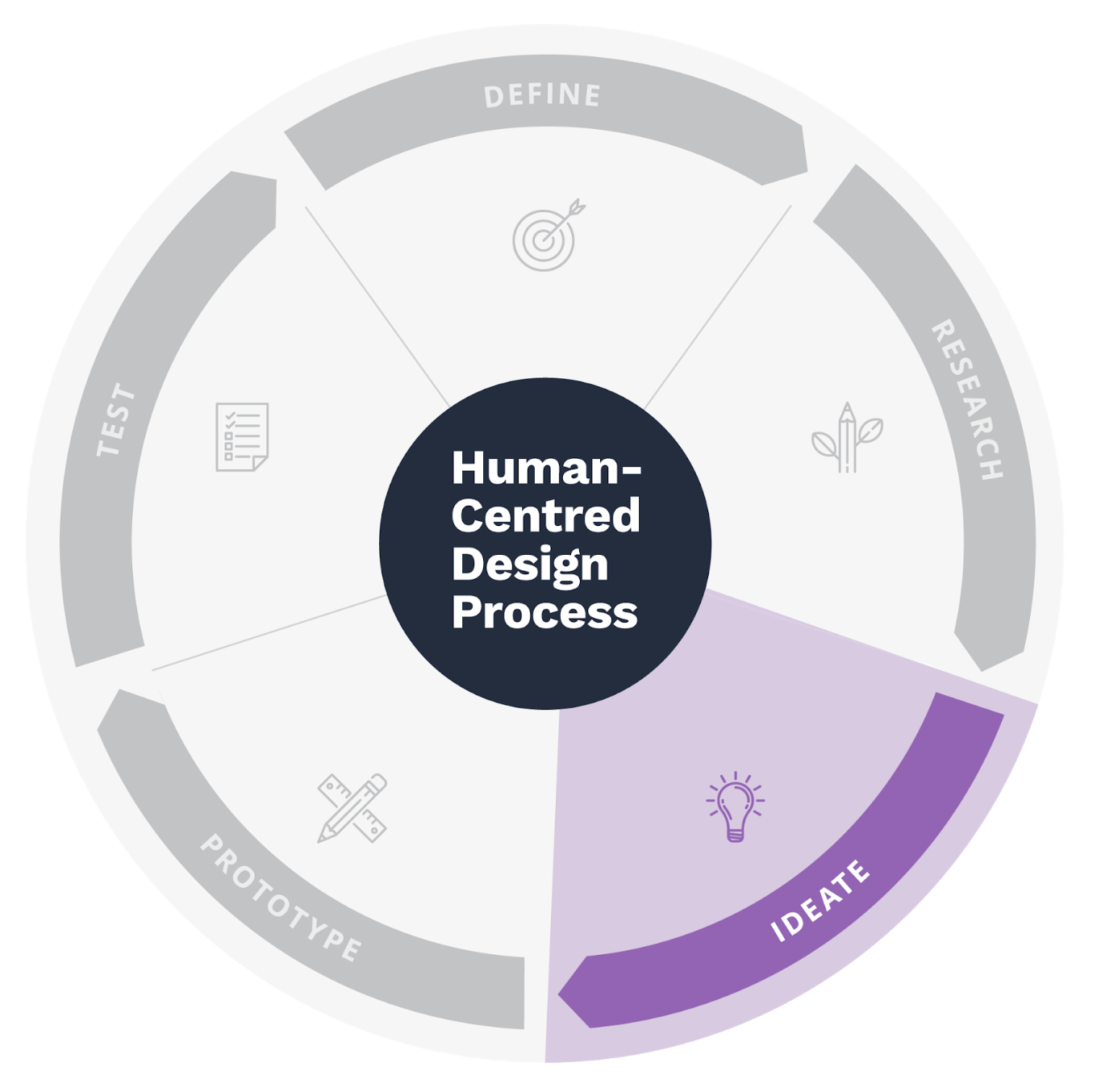 Start Solo is used during activities related to Ideation in the Human-Centered design process -