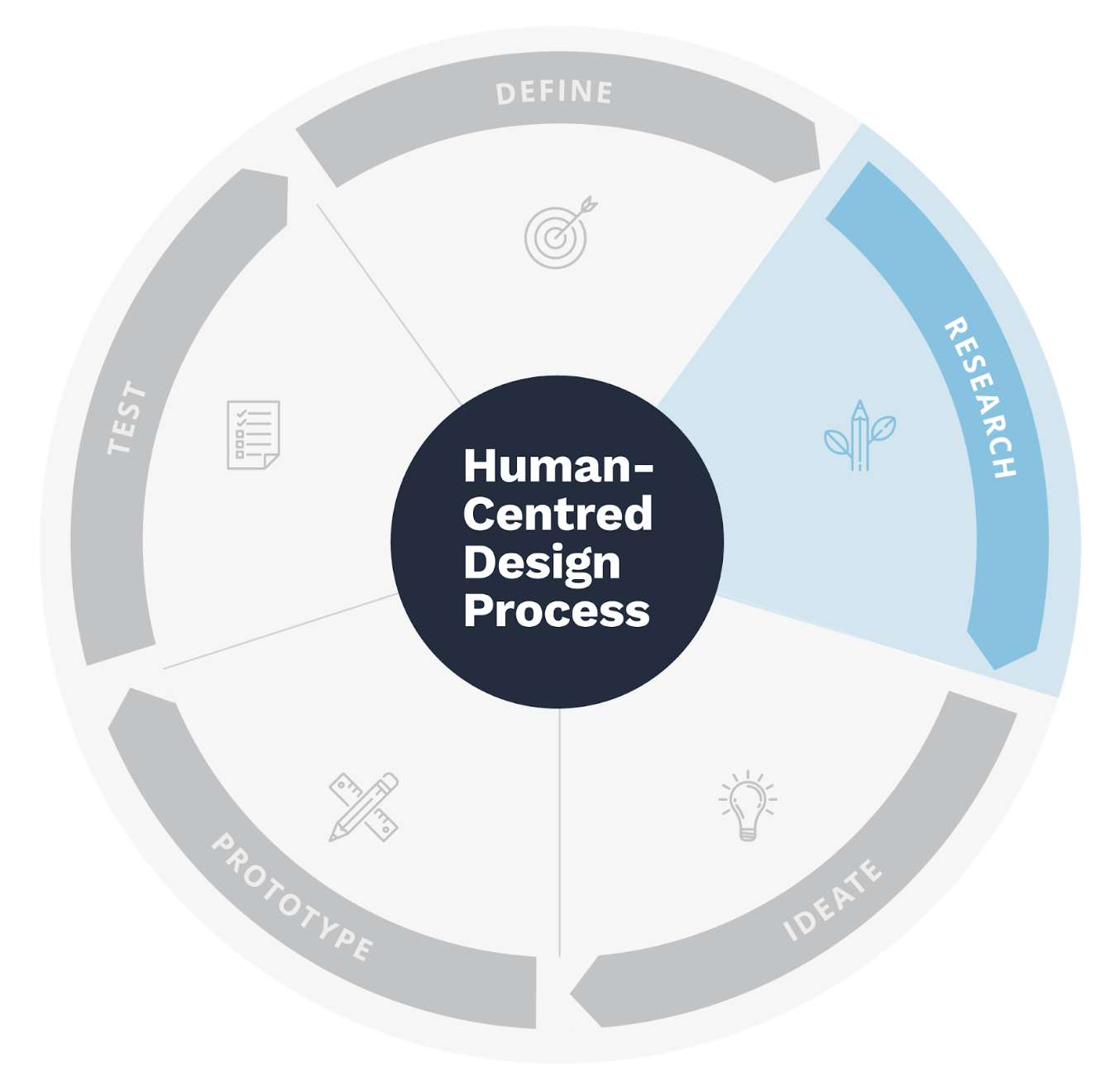 Personas are most commonly used to help interpret data that you collected for Research activities in the Human-Centered Design process -