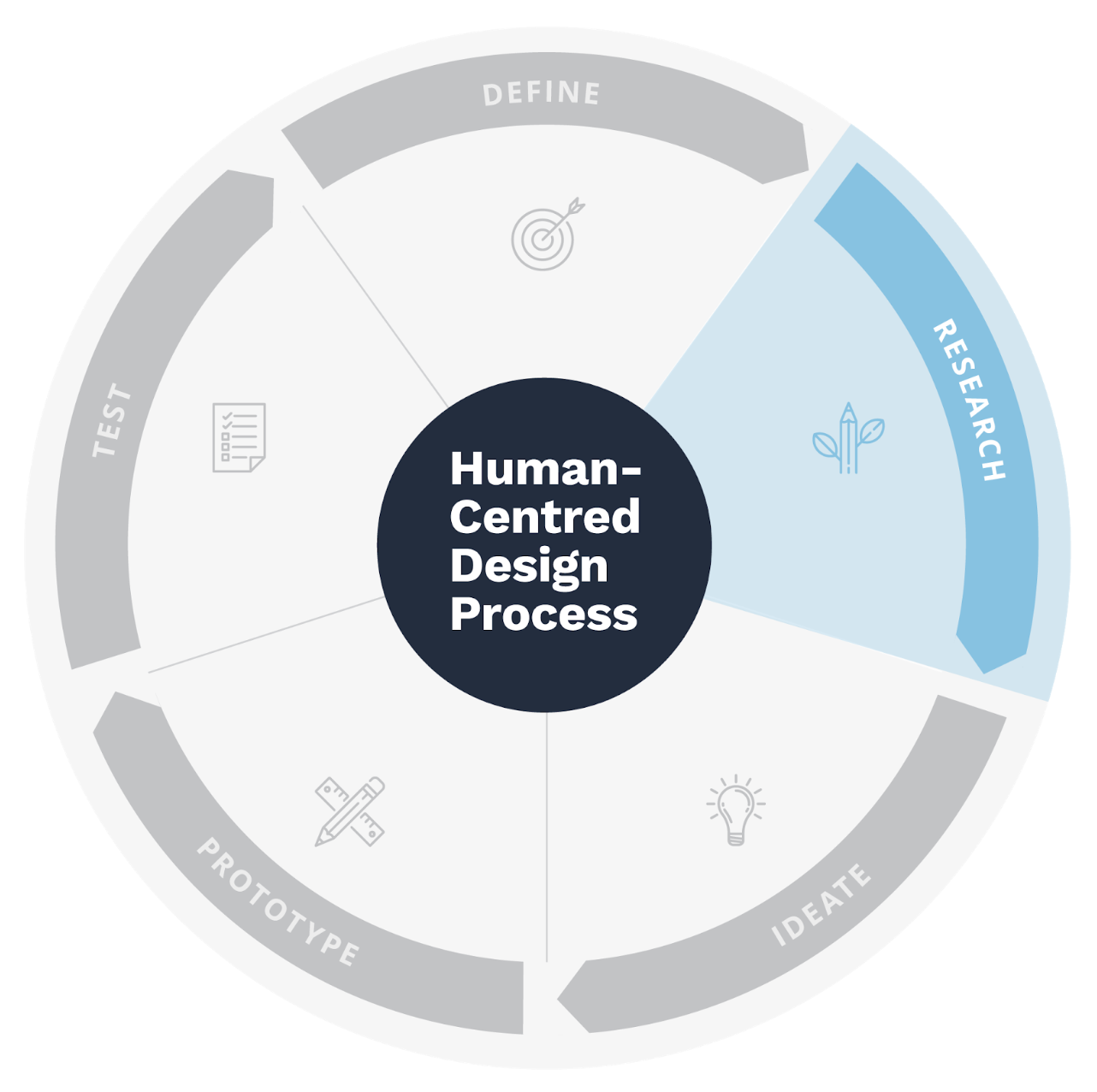 The Empathy Map is used for activities related to Research in the Human-Centered Design process -