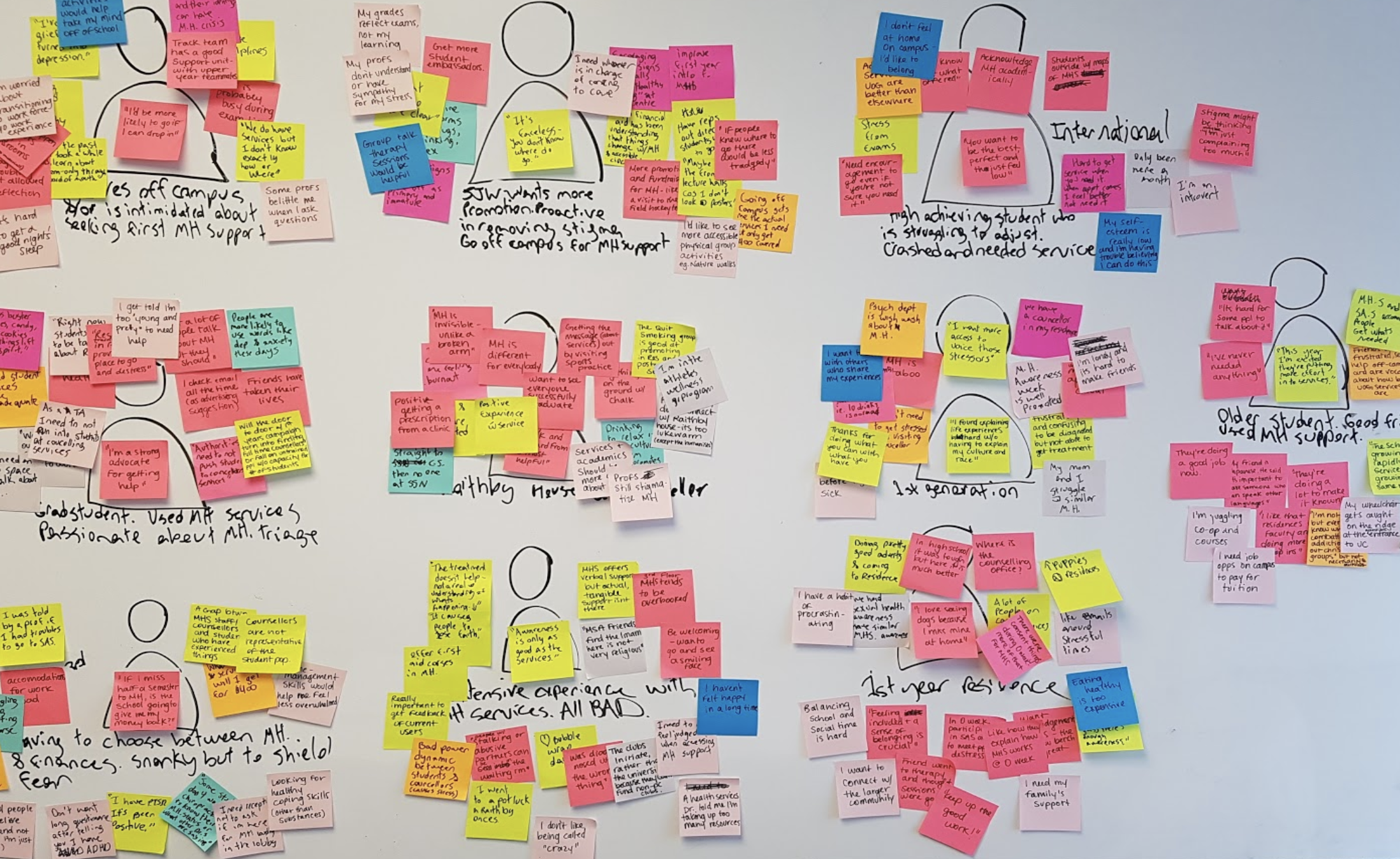 The process of creating Personas. Here, human heads are drawn and sticky notes are added from the research that has been analyzed