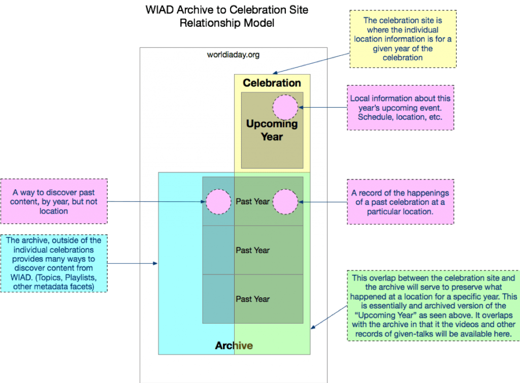 wiad-archive-relationship-to-celebration-site-1024x755.png