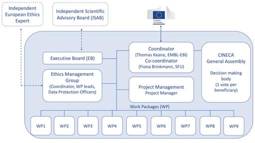 CINECA Governance structure