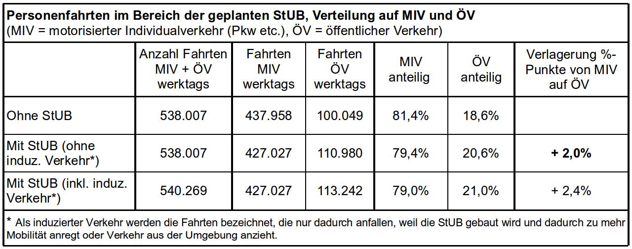 Tabelle 1:  Daten aus den Nutzen-Kosten-Untersuchungen nach dem Standardisierten Bewertungsverfahren,  Abschlussbericht Aug. 2012 , Anhang IV, Blatt 9
