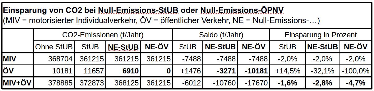 Tabelle 3:  Zugrundeliegende Daten aus dem Standardisierten Bewertungsverfahren,  Abschlussbericht August 2012 , Anhang IV, Blätter 11, 15.1-15.3, 18.1-18.3., siehe auch Tabelle 2.