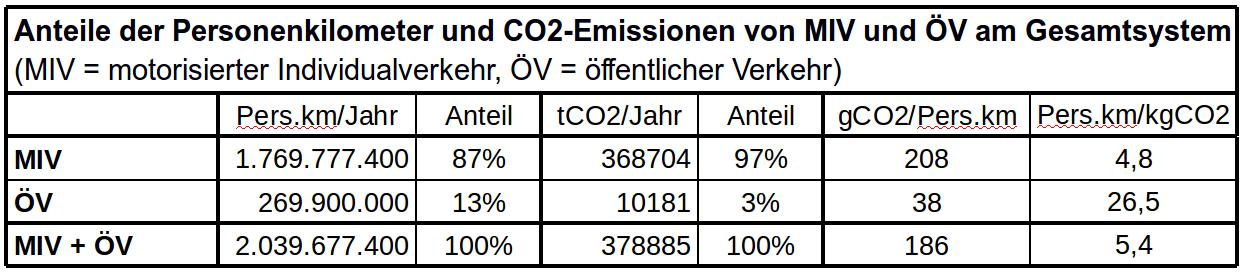Tabelle 4:  Zugrundeliegende Daten aus dem Standardisierten Bewertungsverfahren,  Abschlussbericht August 2012 , Anhang IV, Blätter 9, 11, 15.1-15.3, 18.1-18.3.