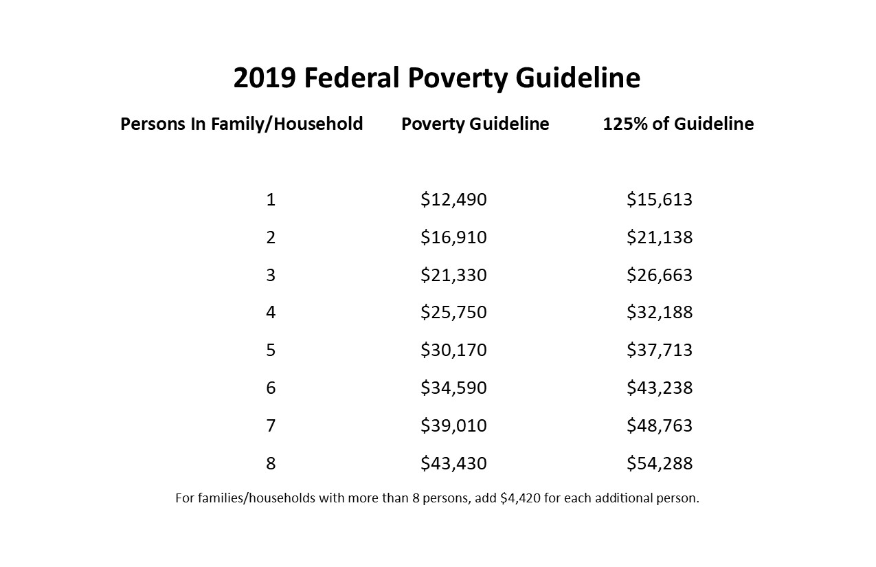 Fed Poverty Guidelines.jpg