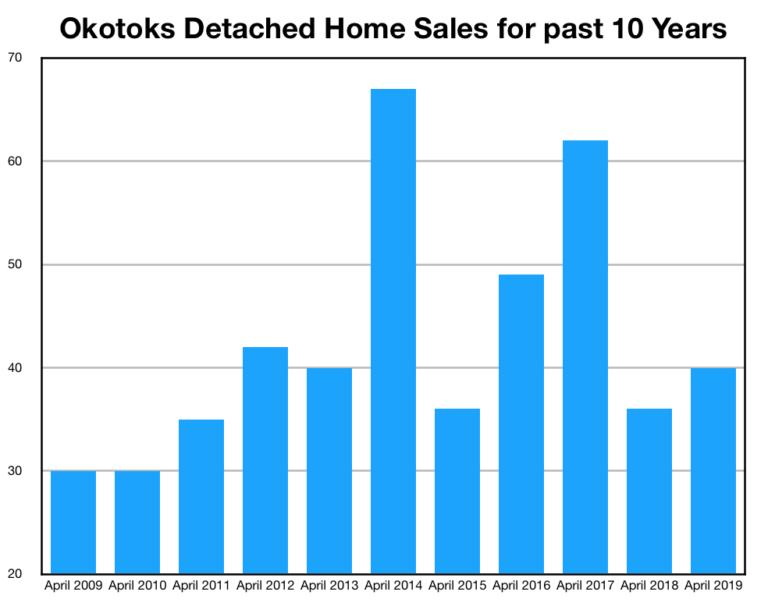 Detached-Home-Sales-for-April-Okotoks-768x613.png