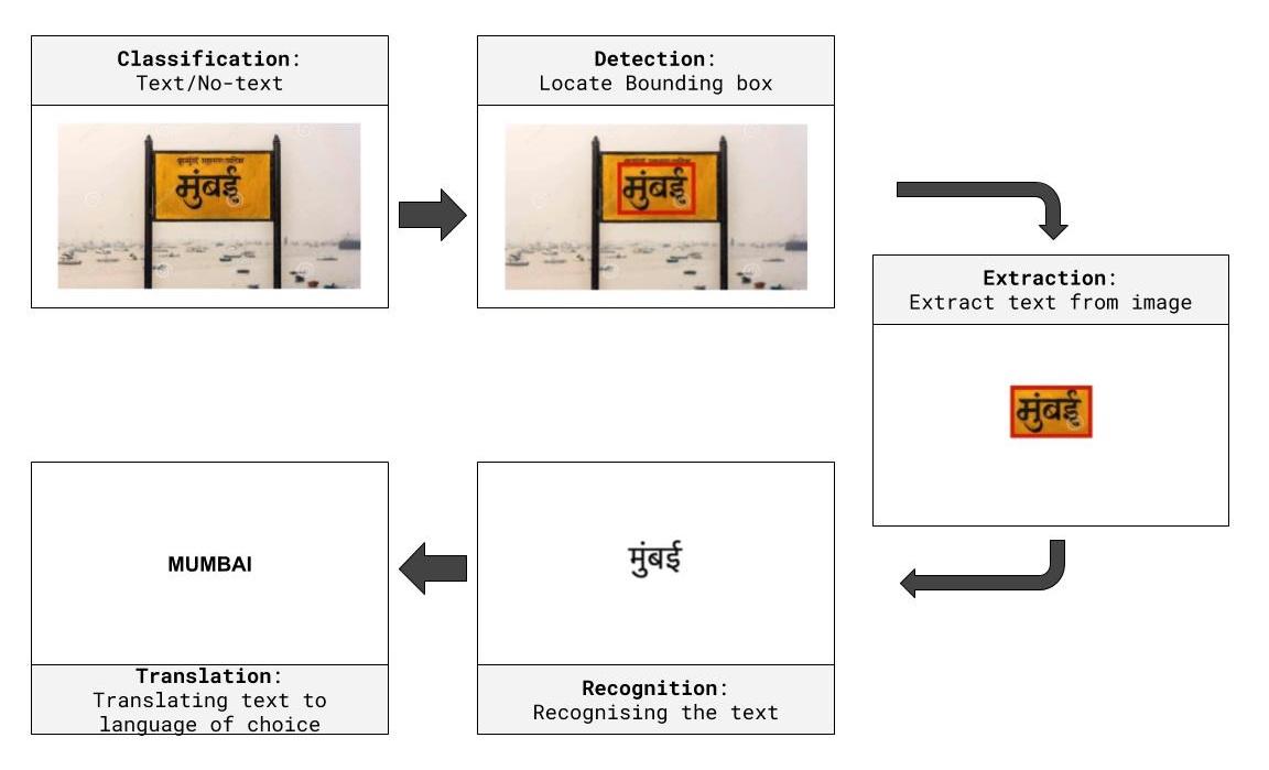 Pipeline for Sign Board translation