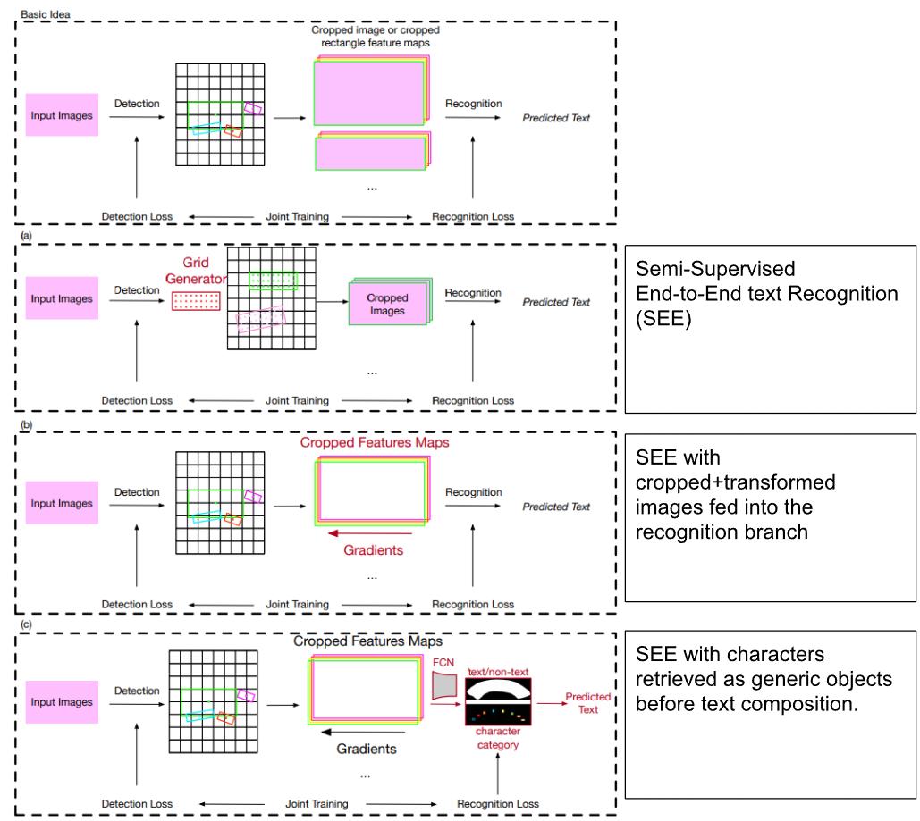 Mainstream End-to-End frameworks (above)