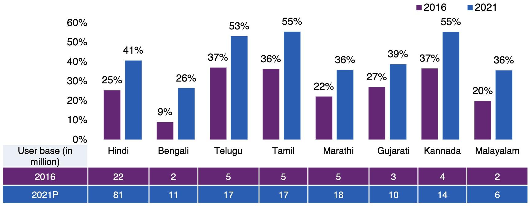 Figure 2: Source Google-KPMG report https://assets.kpmg/content/dam/kpmg/in/pdf/2017/04/Indian-languages-Defining-Indias-Internet.pdf