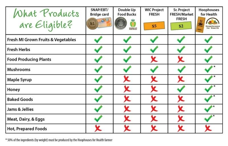 Eligible Products Chart.jpg