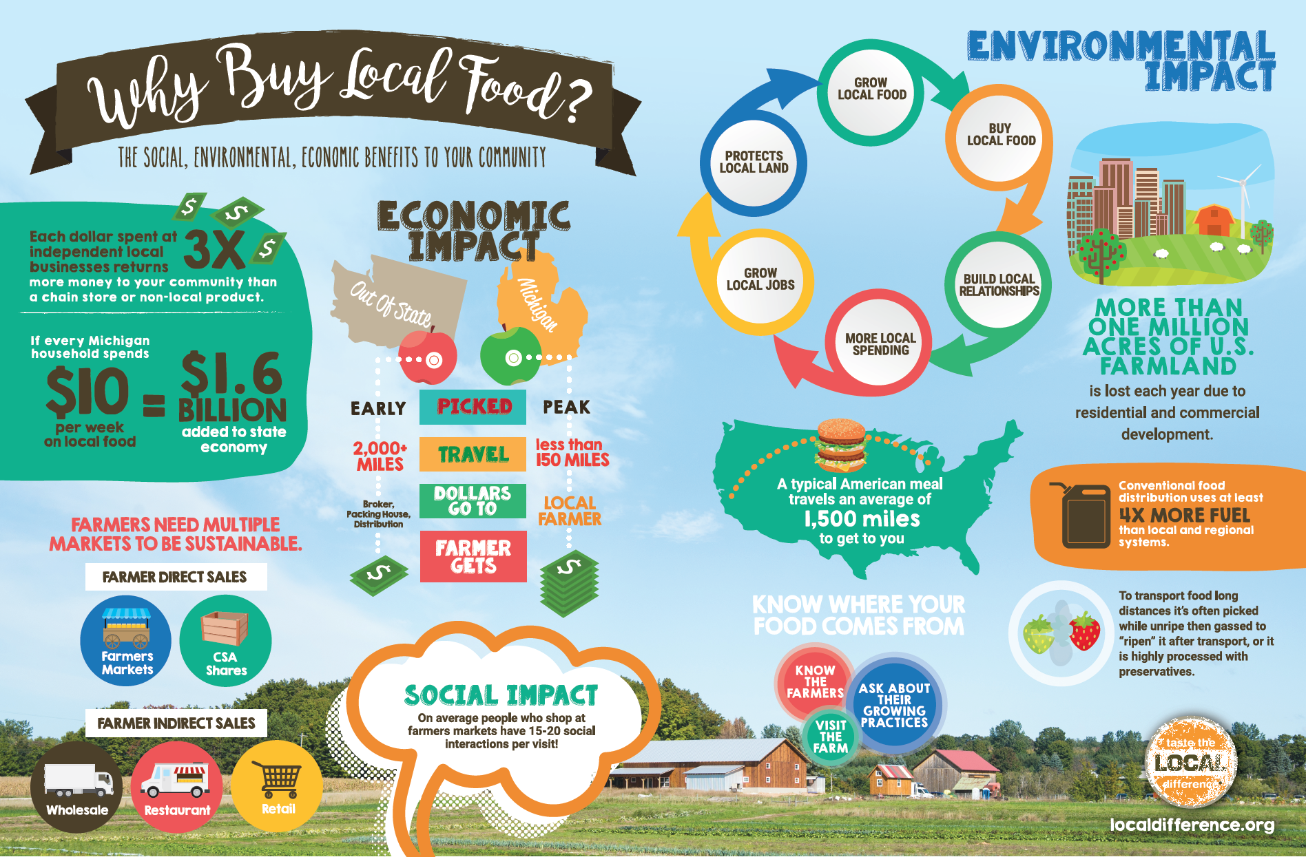 Guide from localdifference.org. Visit their website to learn more about local food!
