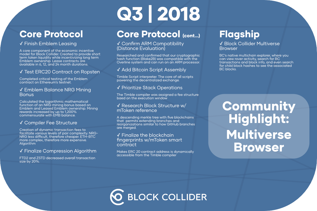 Block Collider Roadmap Cards
