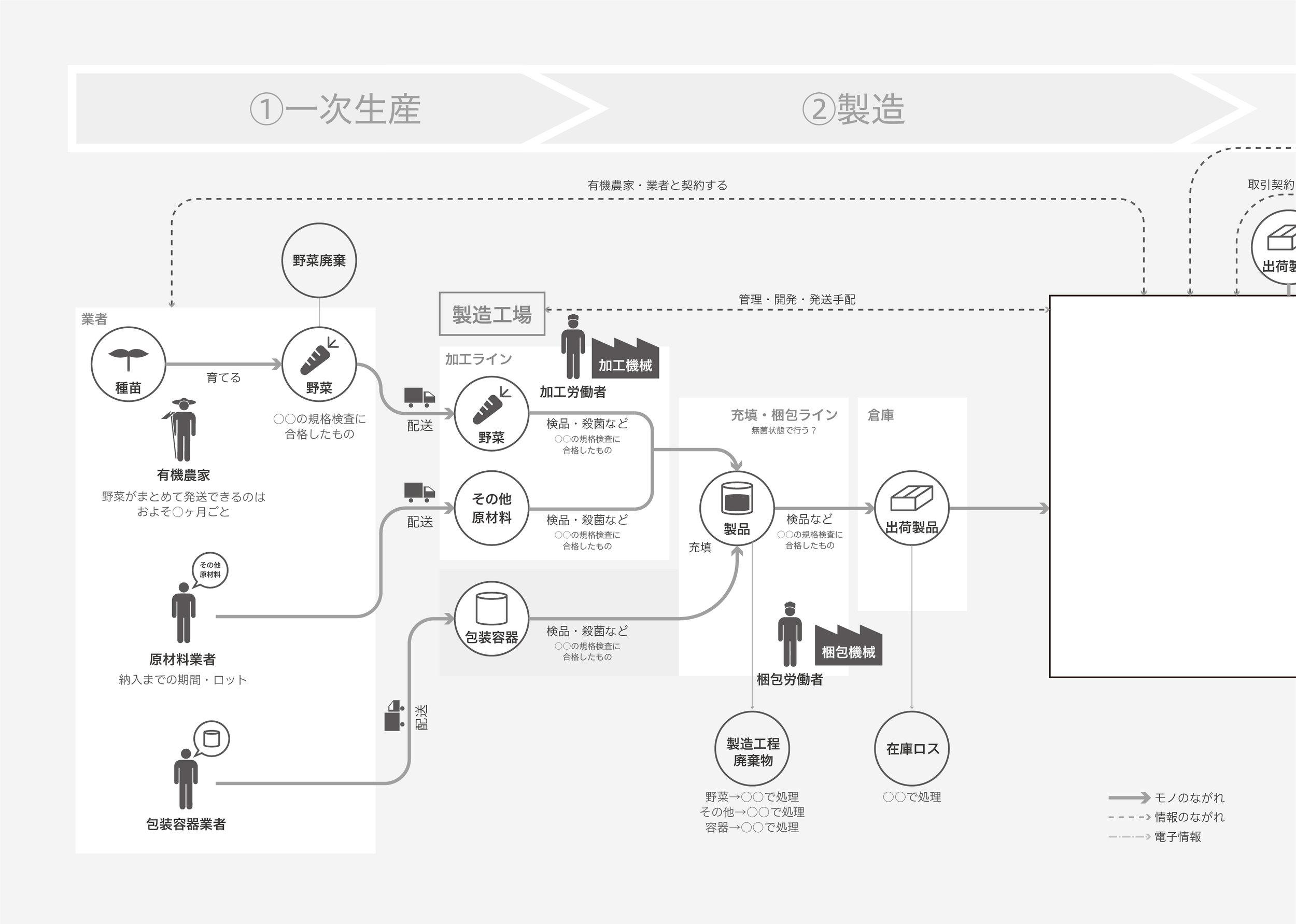 RELATIONMAP - ビジネスの一連の流れや関係性を可視化