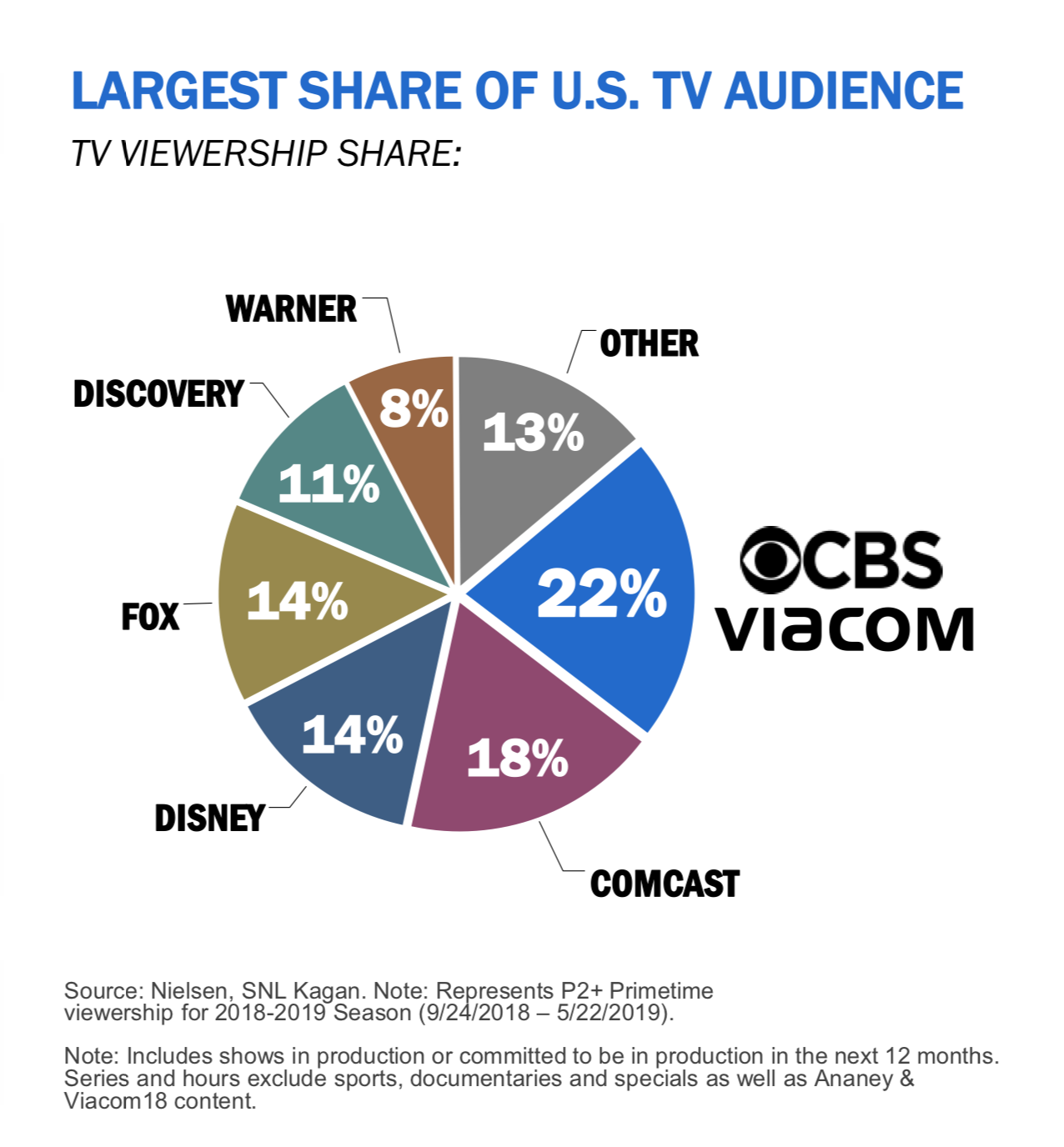 CBS and Viacom's new market share of US TV audience, image via press release