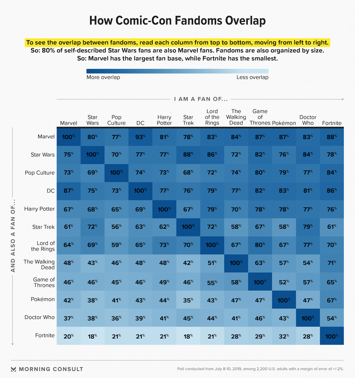How Comic-Con Fandoms Overlap. Image courtesy of  Morning Consult .