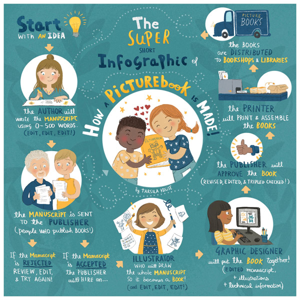 """""""The Super Short Infographic of How a Picturebook is Made"""" - Personal Project"""