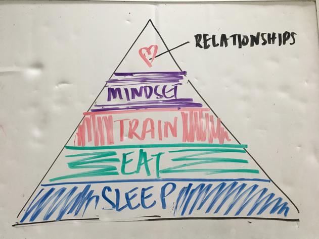 5 Factors of Health - Sleep, Eat, Train, Mindset, and Relationships