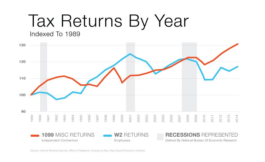 Neil-Brown-FutureCreativity-TaxReturns-Chart.jpg