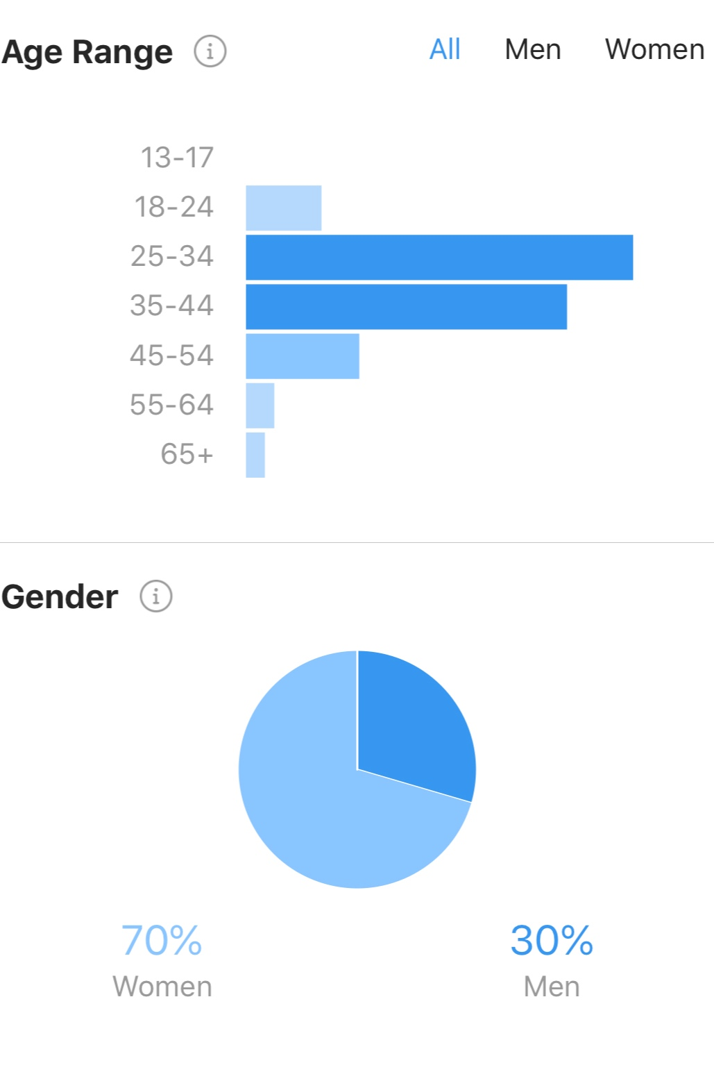 Instagram Demographic Data -