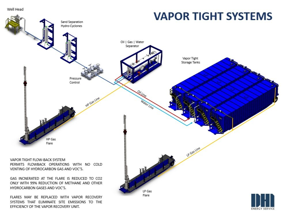 Vapor Tight Flow-Back Operation