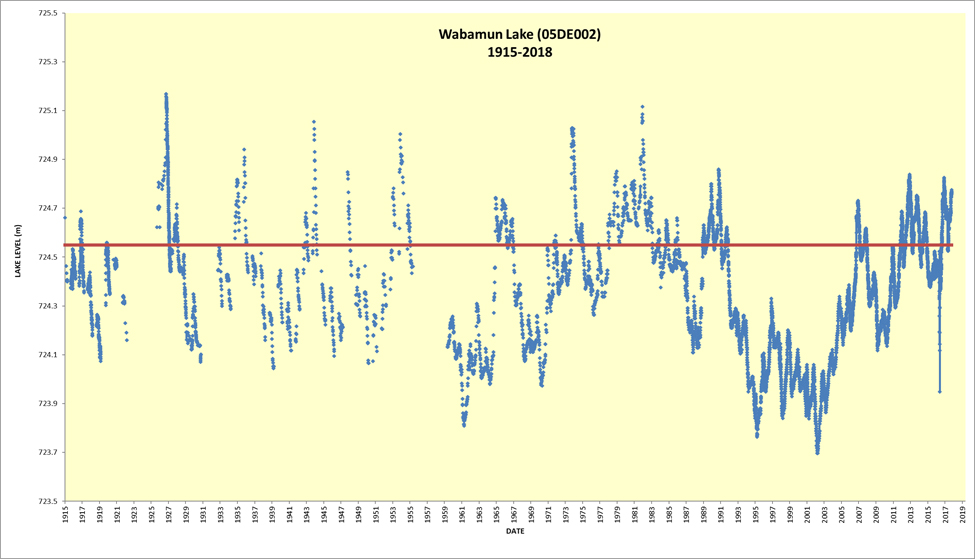 Lake water level over the years, 1915-2018, provided by Alberta Environment and Parks. The 2017-18 data are unvalidated and subject to adjustment. The horizontal red line represents the height of the weir at Wabamun Creek.