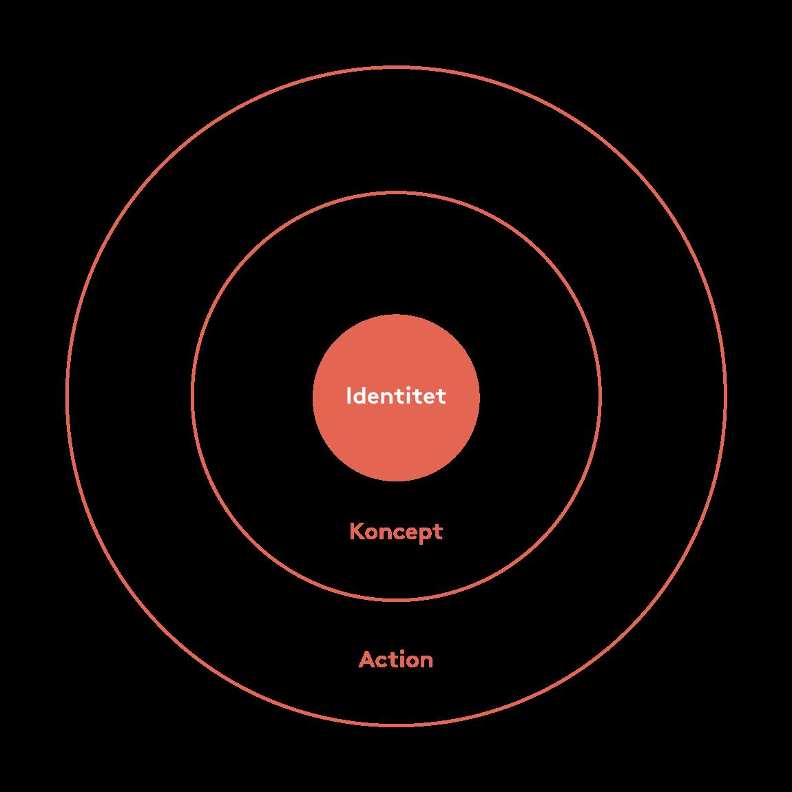 cirkel-rod-strategi-2.png