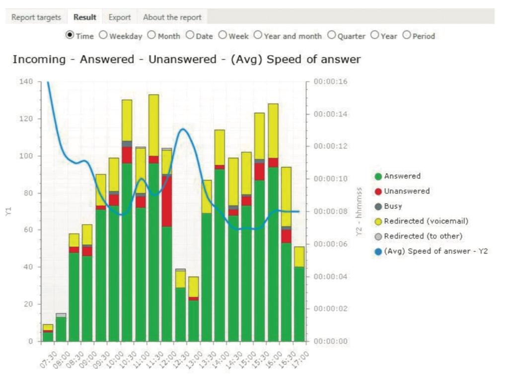 MiCloud Telepo Statistik.