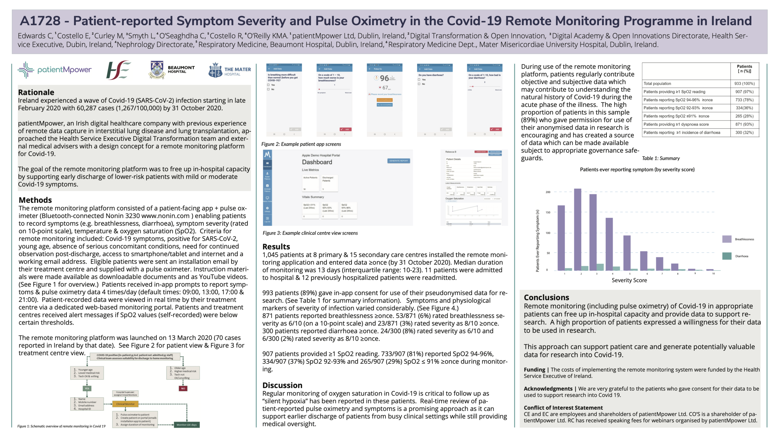 A1728 - Patient-reported Symptom Severity and Pulse Oximetry in the Covid-19 Remote Monitoring Programme in Ireland