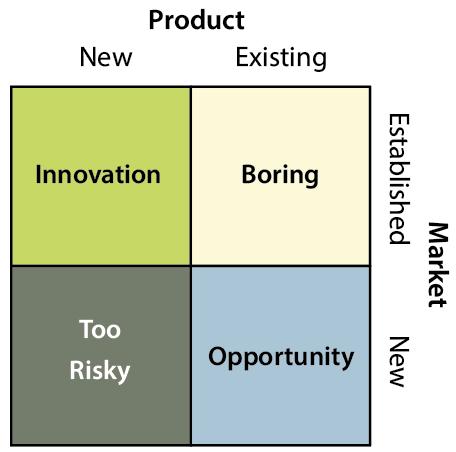 Entrepreneur matrix.png
