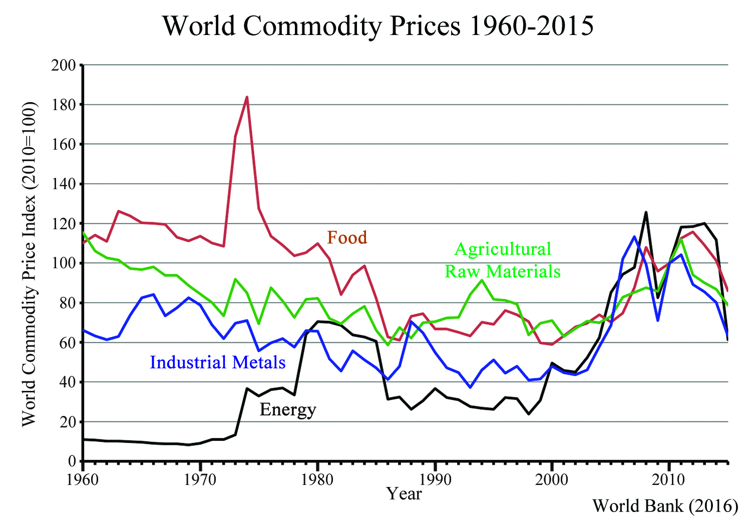 Commodity-Price-Graph-Article.jpg