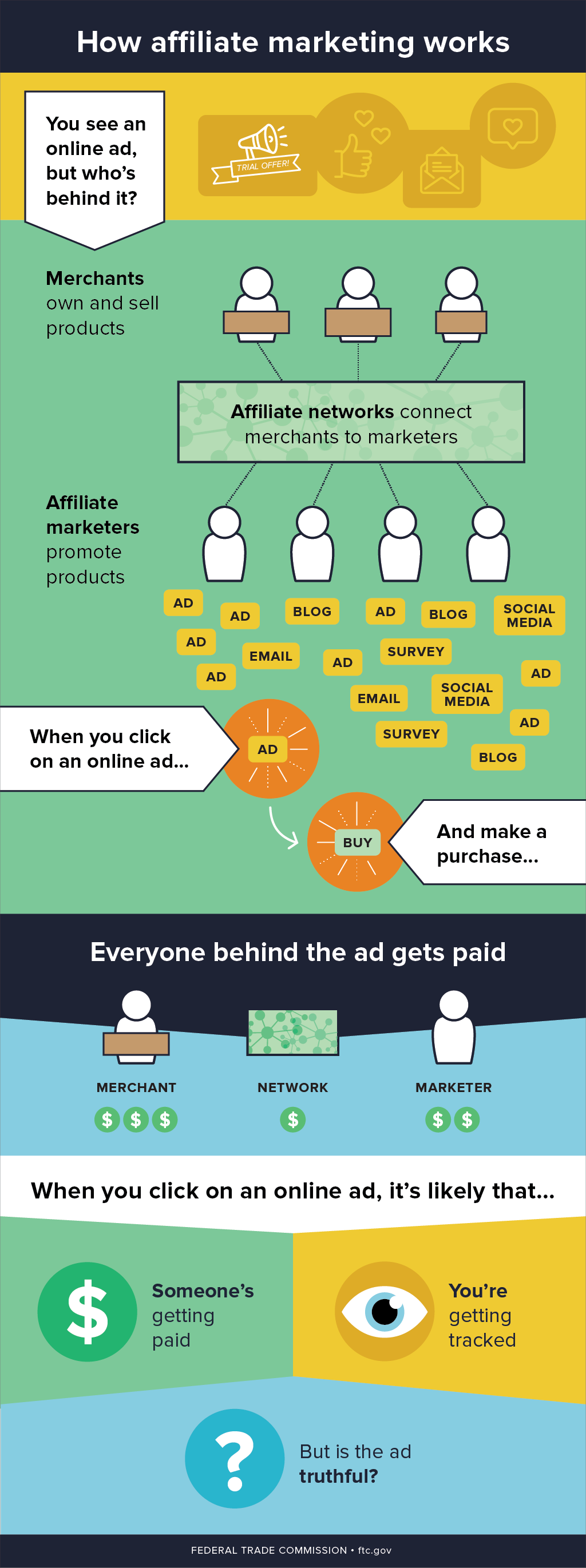how-affiliate-marketing-works_082817.png