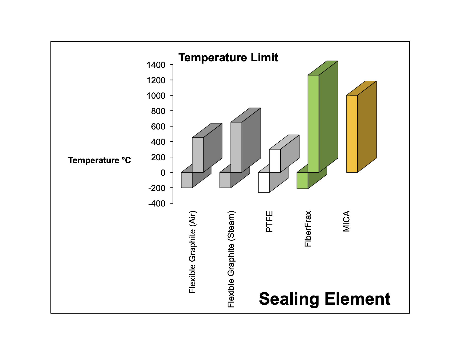 Sealing Temp Limit (C)