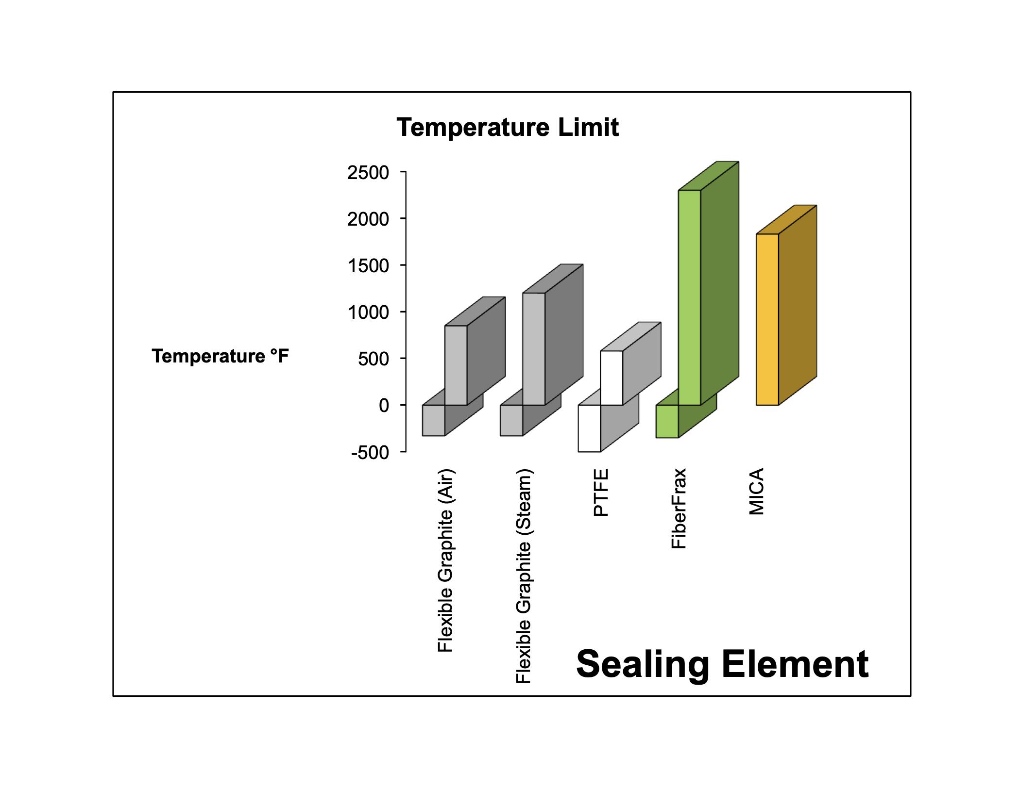 Sealing Temp Limit (F)