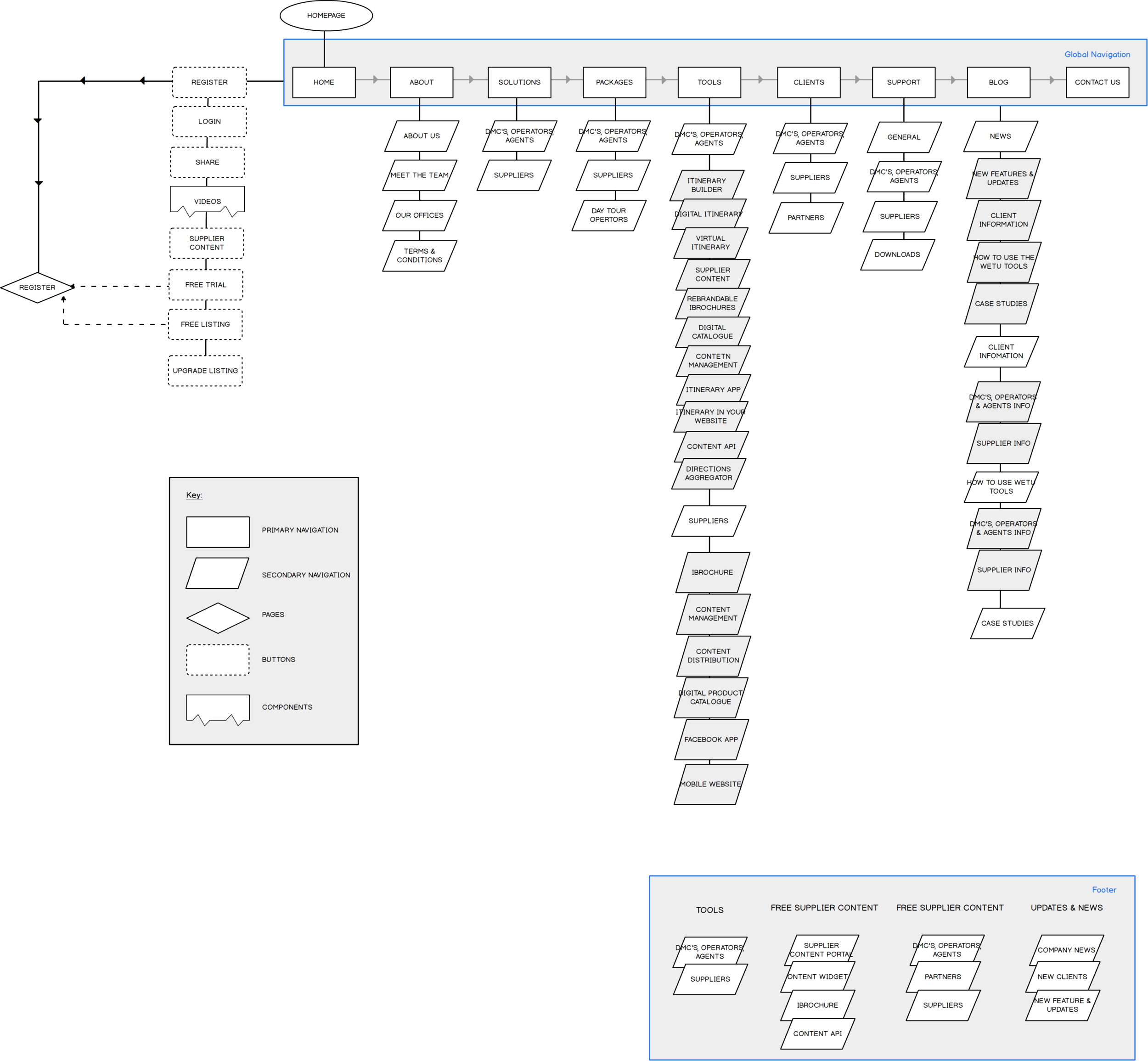 Information architecture pre redesign