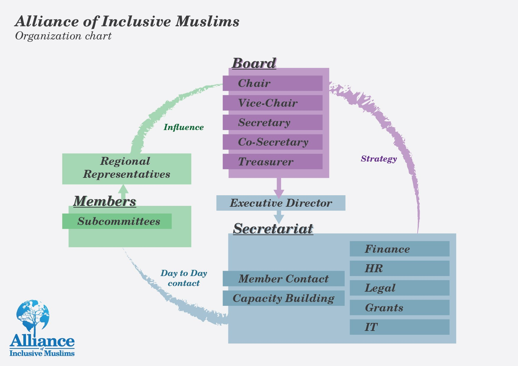AIM Organizational Chart