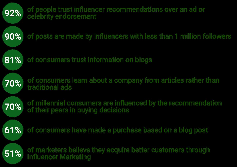 Why influencer marketing works statistics.