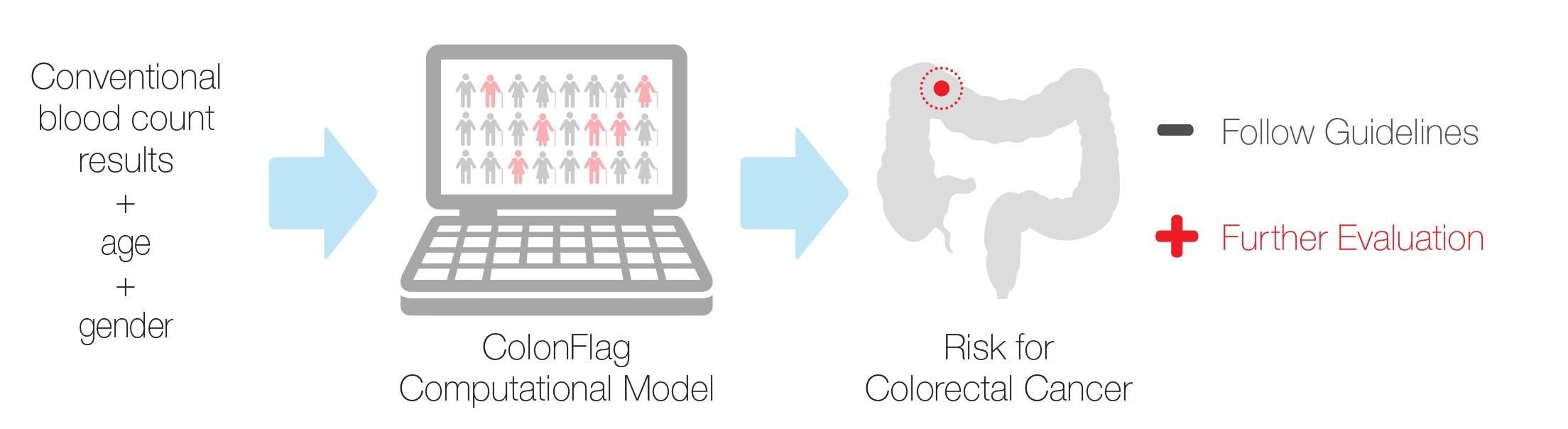 colorectal cancer case study)