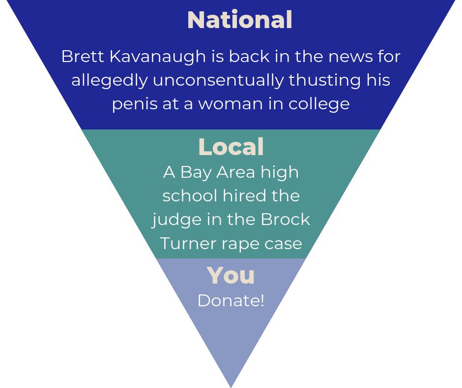Sexual Assault Pyramid.png