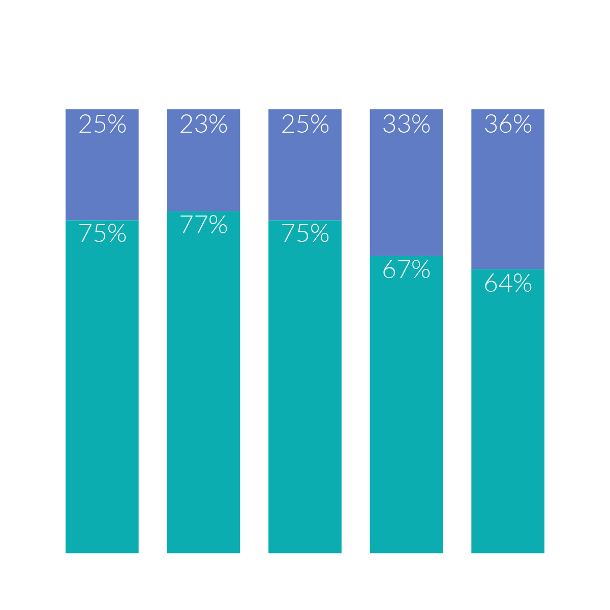 Millennials and Younger Gen X want a serious relationship more so than older Gen X and Baby Boomers.
