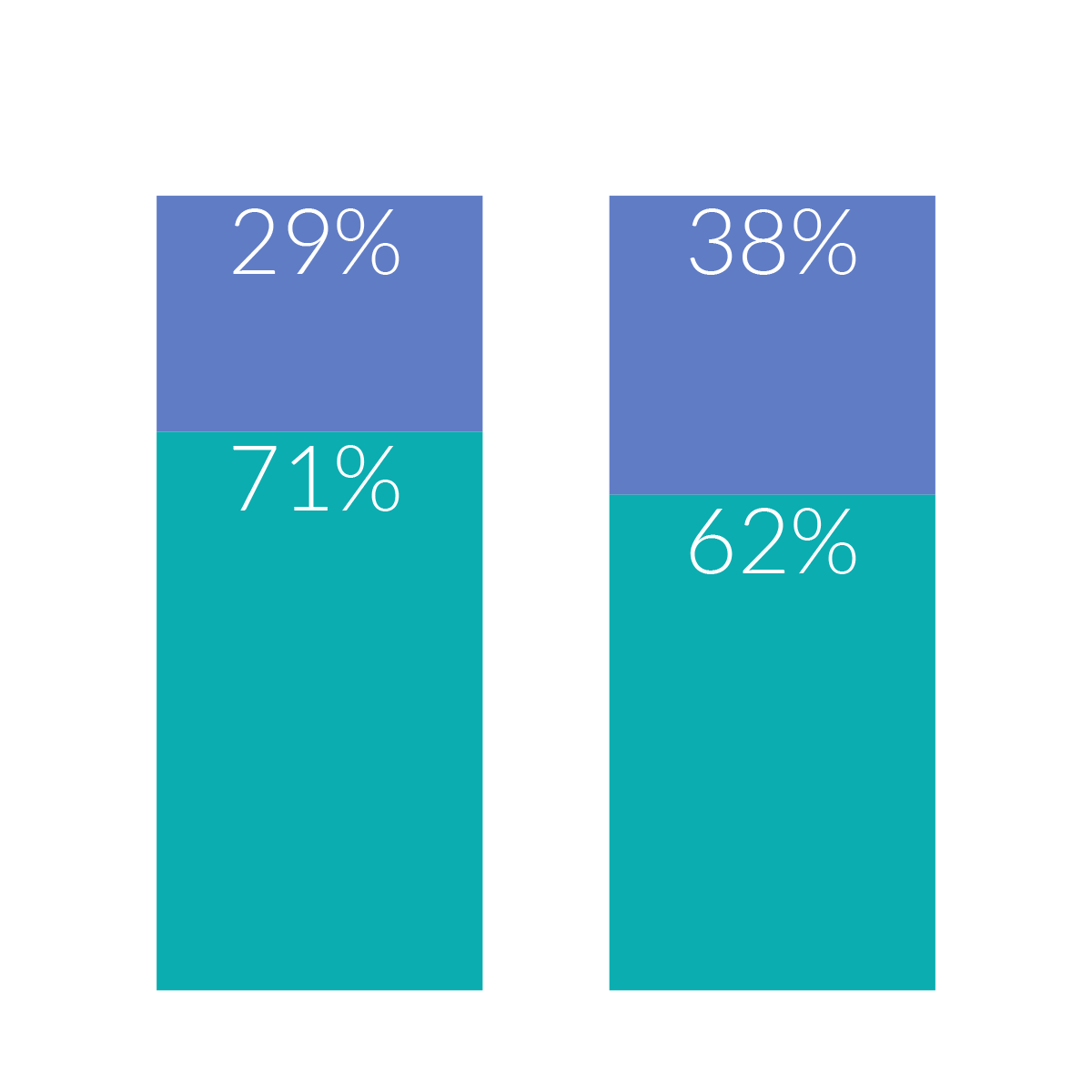 71% of hetero singles want a serious relationship compared to 62% of LGBTQ+ singles.