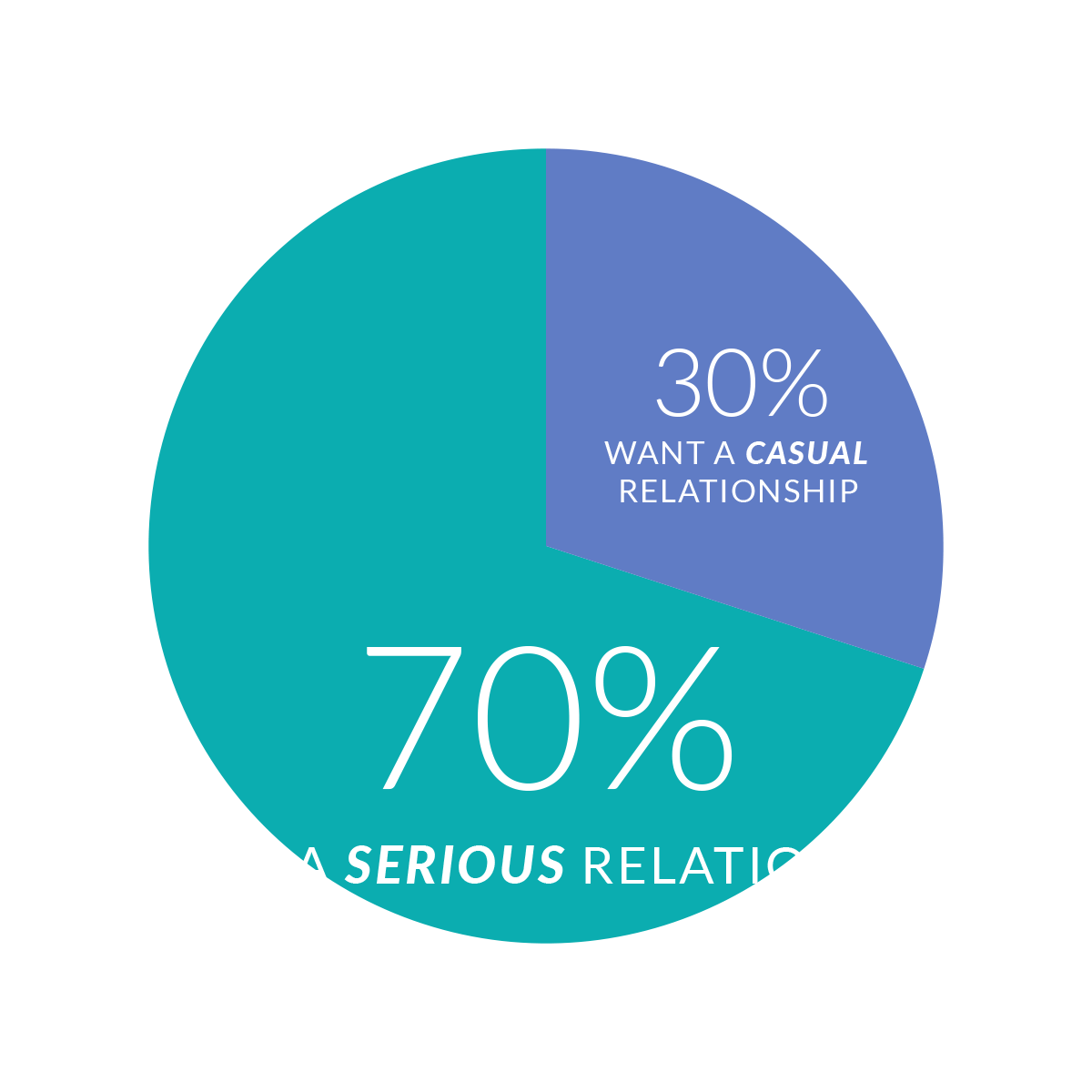 70% of singles want a serious relationship