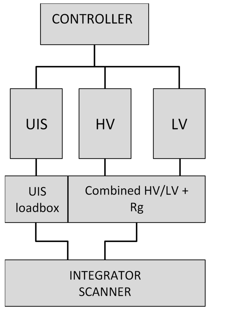 Generators can be combined together using Integrator boxes, e.g. LV and HV static tests into a single test-head that allows MOSTRAK to perform wafer test.