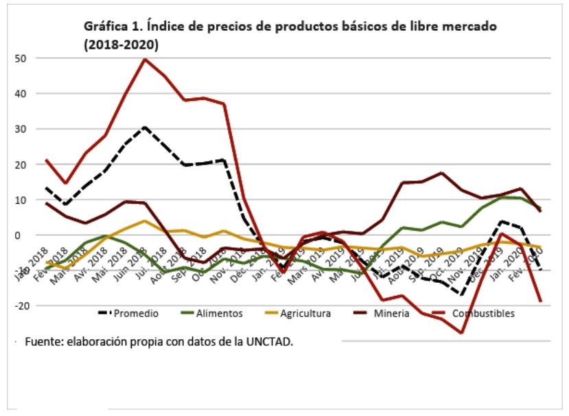 Los fantasmas de América Latina: estancamiento económico, vulnerabilidad externa y pandemia [557]