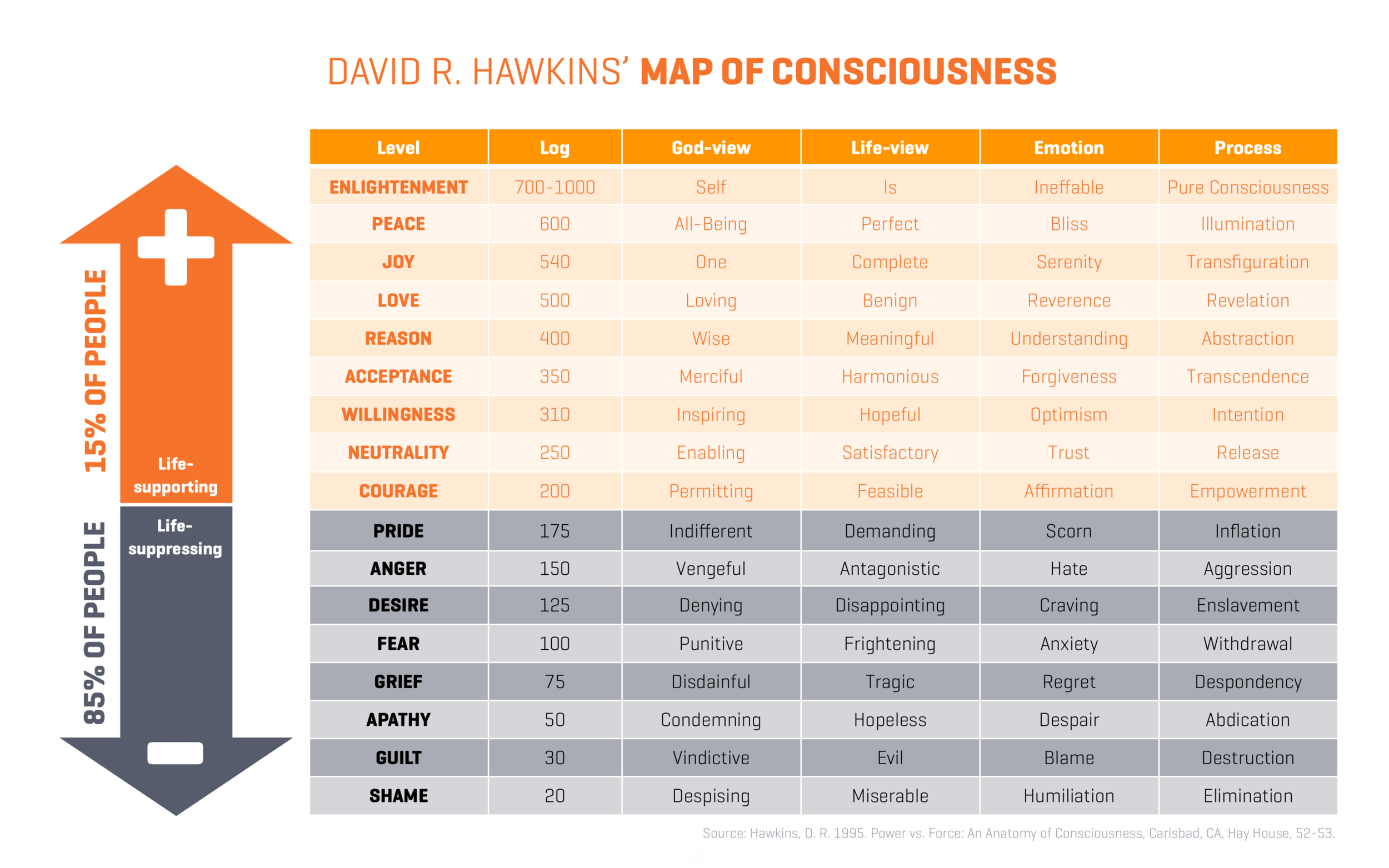 Map of Consciousness.png