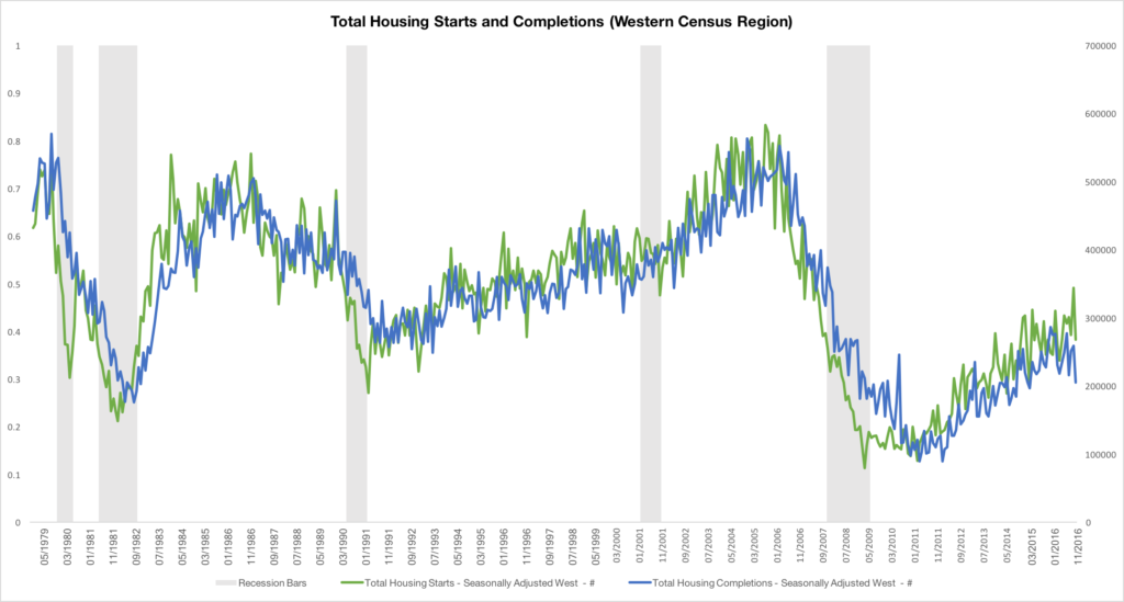 TotalHousingStartsandCompletions-1024x549.png