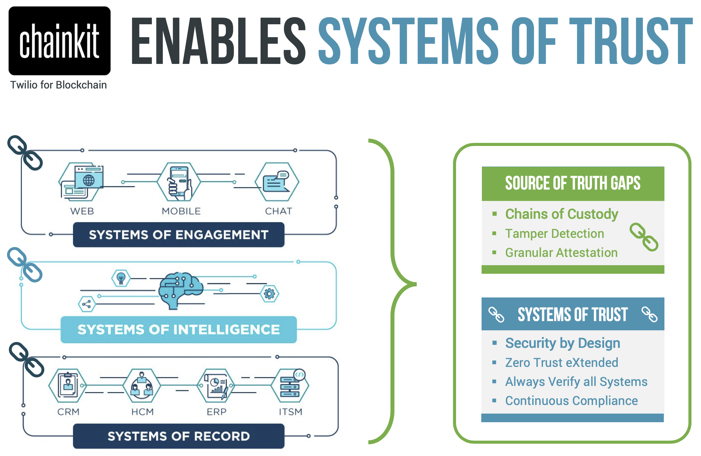 Chankit enables Systems of Trust.png
