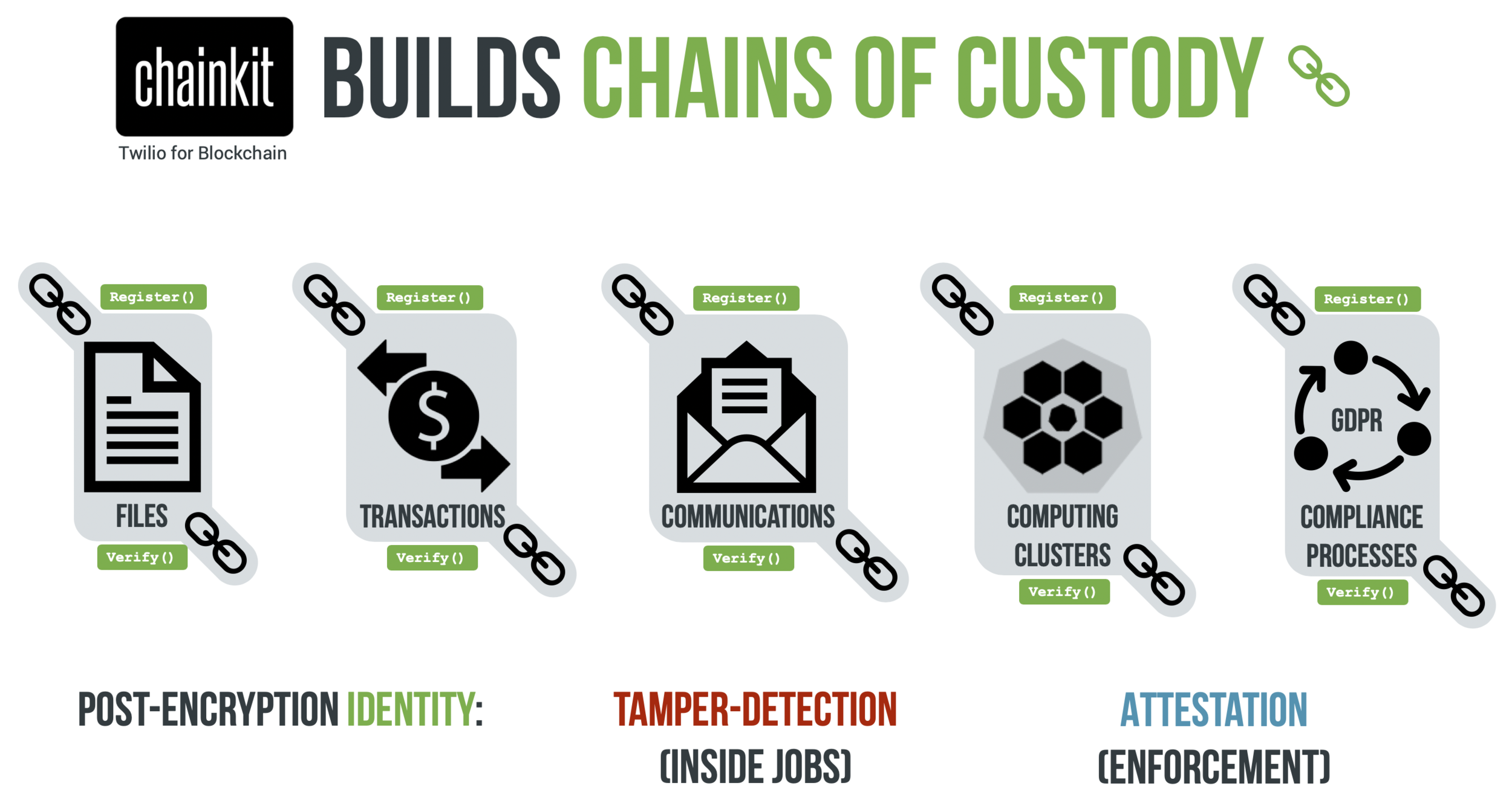 Chainkit builds Chains of Custody (wide. 2chains).png