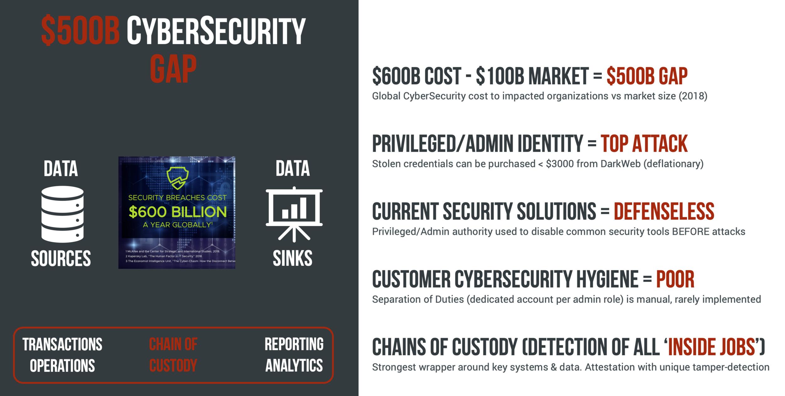 $500B CyberSecurity Gap.png